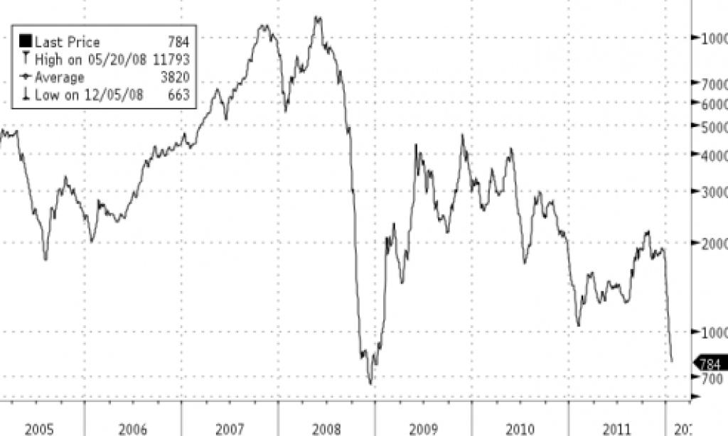 Rekordlåga sjöfraktpriser