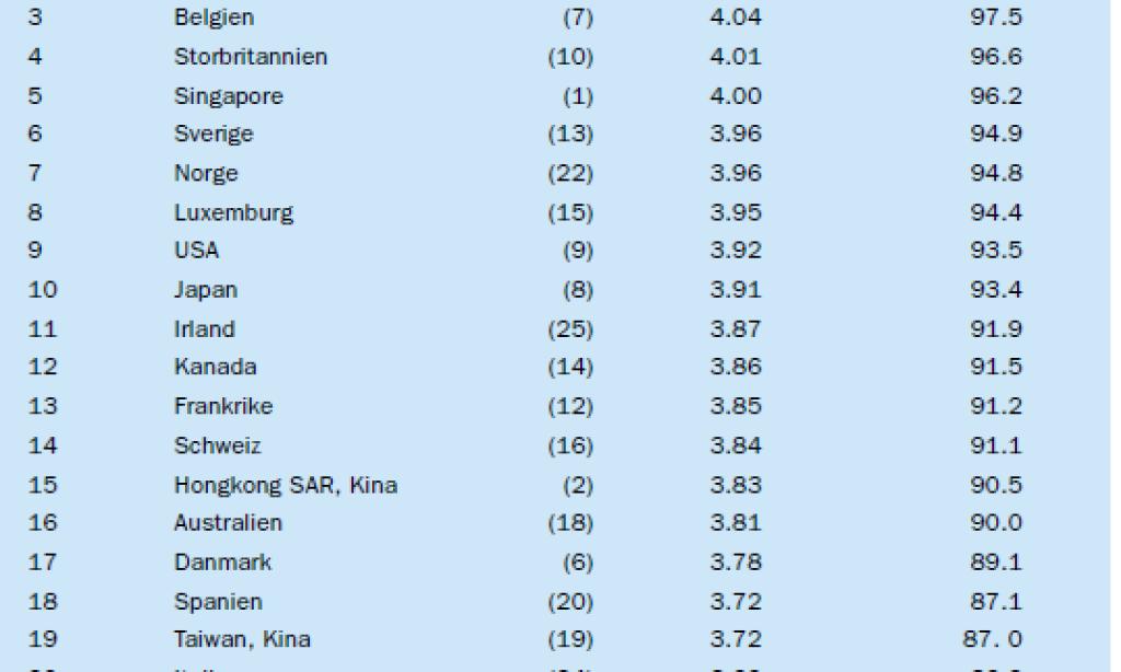 Sverige klättrar i världens logistikliga